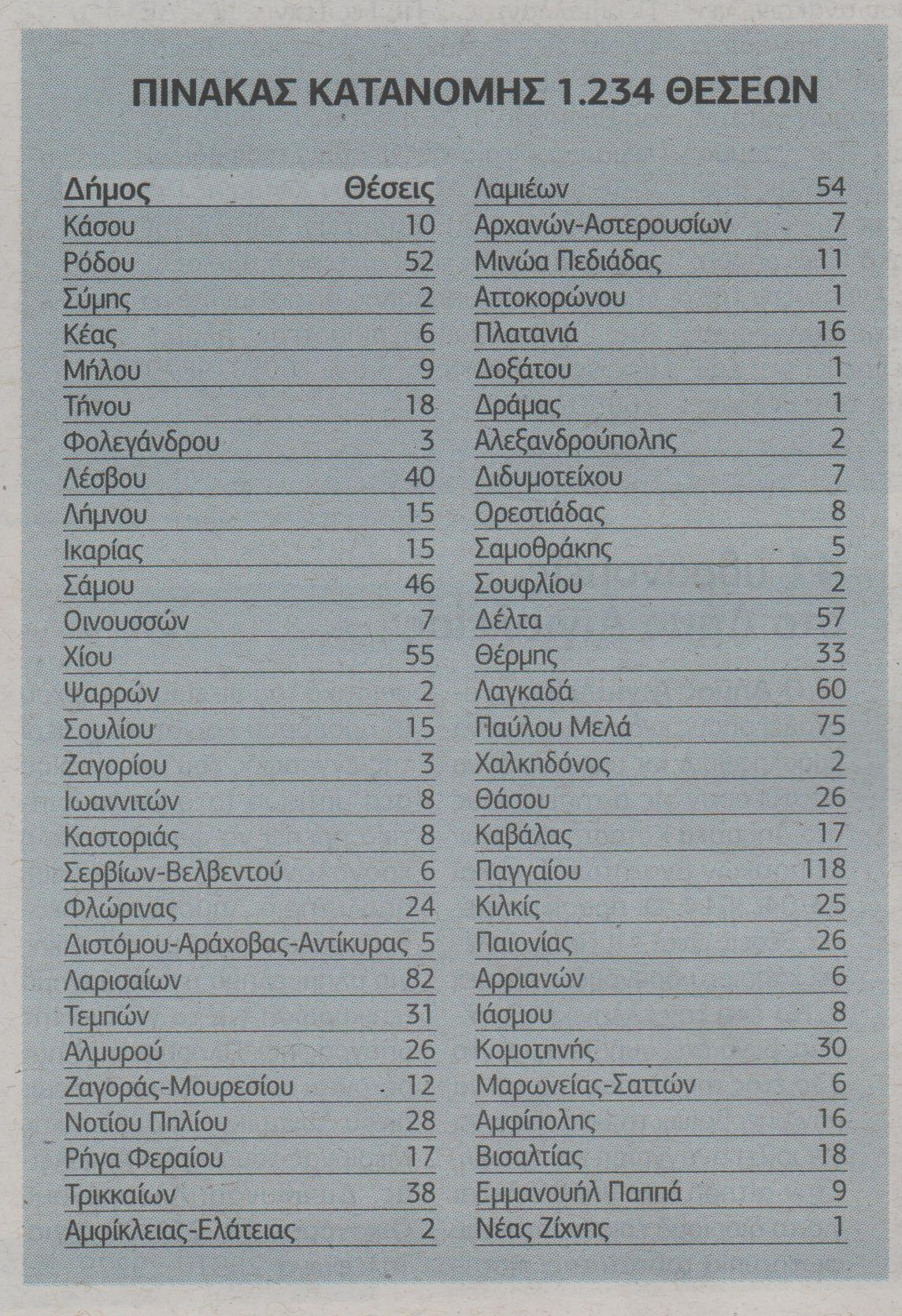 «Πράσινο φως» για προσλήψεις 6.462 εποχικών υπαλλήλων σε δήμους (πίνακες)