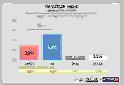 Δημοσκόπηση: Η ΝΔ προηγείται με διαφορά 6,5% του ΣΥΡΙΖΑ