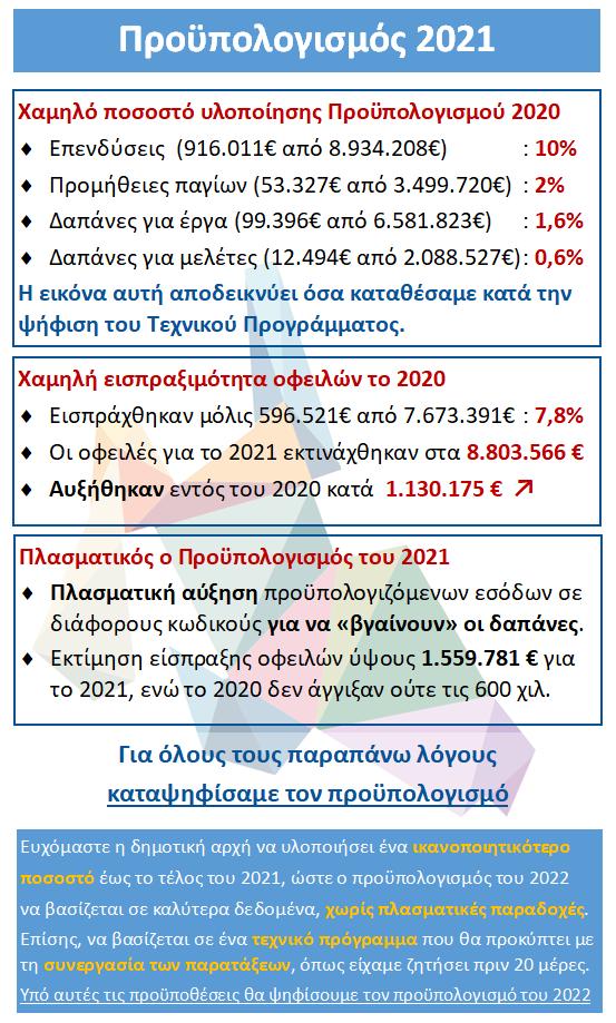 Η θέση μας για τον Προϋπολογισμό του Δήμου για το 2021