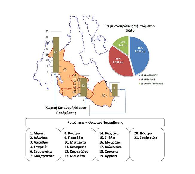 Εκτέλεση Έργου «Δημοτική Οδοποιία Δήμου Αργοστολίου έτους 2020» προϋπολογισμού 353