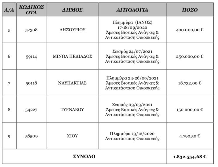 1,8 εκ ευρώ σε 9 δήμους για τις φυσικές καταστροφές. (Ληξούρι 400